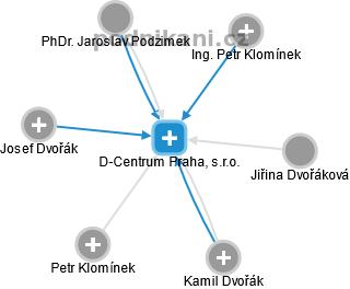 D-Centrum Praha, s.r.o. - náhled vizuálního zobrazení vztahů obchodního rejstříku