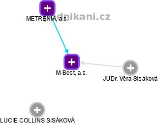 M-Best, a.s. - náhled vizuálního zobrazení vztahů obchodního rejstříku