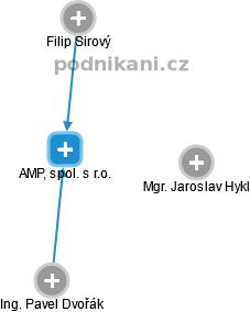 AMP, spol. s r.o. - náhled vizuálního zobrazení vztahů obchodního rejstříku