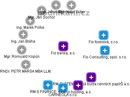 Fio banka, a.s. - náhled vizuálního zobrazení vztahů obchodního rejstříku