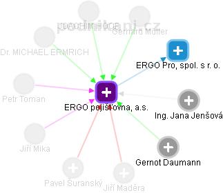 ERGO pojišťovna, a.s. - náhled vizuálního zobrazení vztahů obchodního rejstříku