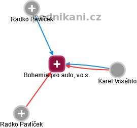 Bohemia pro auto, v.o.s. - náhled vizuálního zobrazení vztahů obchodního rejstříku