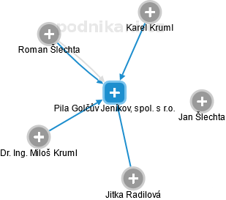 Pila Golčův Jeníkov, spol. s r.o. - náhled vizuálního zobrazení vztahů obchodního rejstříku
