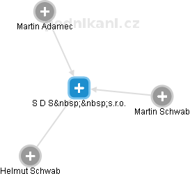 S D S s.r.o. - náhled vizuálního zobrazení vztahů obchodního rejstříku