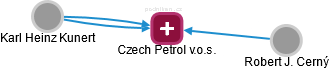 Czech Petrol v.o.s. - náhled vizuálního zobrazení vztahů obchodního rejstříku