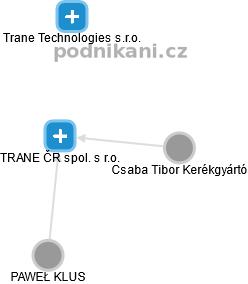 TRANE ČR spol. s r.o. - náhled vizuálního zobrazení vztahů obchodního rejstříku