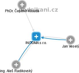 INCOMA s.r.o. - náhled vizuálního zobrazení vztahů obchodního rejstříku