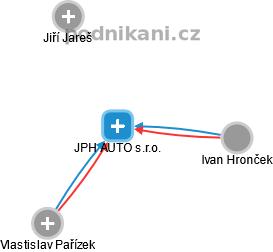 JPH AUTO s.r.o. - náhled vizuálního zobrazení vztahů obchodního rejstříku