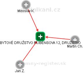 BYTOVÉ DRUŽSTVO RUBENSOVA 12, DRUŽSTVO - náhled vizuálního zobrazení vztahů obchodního rejstříku
