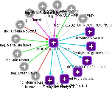 MORAVIA STEEL a.s. - náhled vizuálního zobrazení vztahů obchodního rejstříku