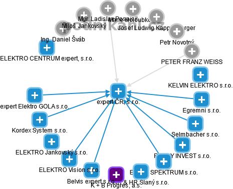 expert ČR, s.r.o. - náhled vizuálního zobrazení vztahů obchodního rejstříku
