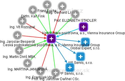 Česká podnikatelská pojišťovna, a.s., Vienna Insurance Group - náhled vizuálního zobrazení vztahů obchodního rejstříku
