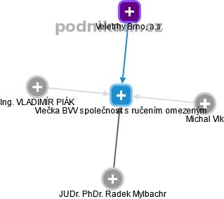 Vlečka BVV společnost s ručením omezeným - náhled vizuálního zobrazení vztahů obchodního rejstříku