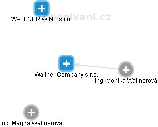 Wallner Company s.r.o. - náhled vizuálního zobrazení vztahů obchodního rejstříku