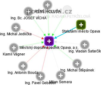 mapa vztahů