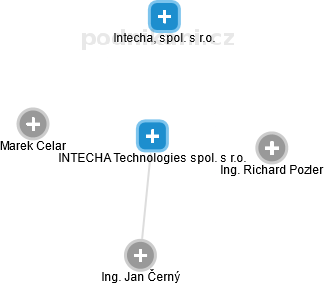 INTECHA Hradec Králové spol. s r.o. - náhled vizuálního zobrazení vztahů obchodního rejstříku