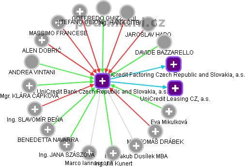 UniCredit Bank Czech Republic and Slovakia, a.s. - náhled vizuálního zobrazení vztahů obchodního rejstříku