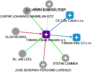 T-Mobile Czech Republic a.s. - náhled vizuálního zobrazení vztahů obchodního rejstříku