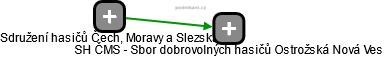 SH ČMS - Sbor dobrovolných hasičů Ostrožská Nová Ves - náhled vizuálního zobrazení vztahů obchodního rejstříku