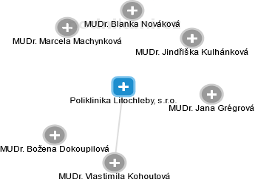 Poliklinika Litochleby, s.r.o. - náhled vizuálního zobrazení vztahů obchodního rejstříku