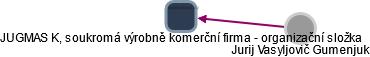 JUGMAS K, soukromá výrobně komerční firma - organizační složka - náhled vizuálního zobrazení vztahů obchodního rejstříku