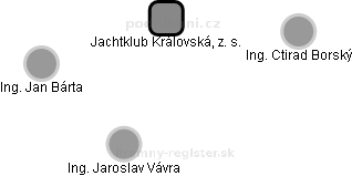 Jachtklub Královská, z. s. - náhled vizuálního zobrazení vztahů obchodního rejstříku
