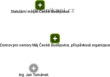 Domov pro seniory Máj České Budějovice, příspěvková organizace - náhled vizuálního zobrazení vztahů obchodního rejstříku