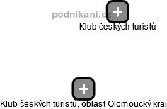 Klub českých turistů - oblast Olomoucký kraj - náhled vizuálního zobrazení vztahů obchodního rejstříku