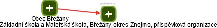 Základní škola a Mateřská škola, Břežany, okres Znojmo, příspěvková organizace - náhled vizuálního zobrazení vztahů obchodního rejstříku