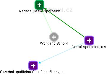 Wolfgang Schopf - Obrázek vztahů v obchodním rejstříku