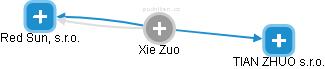 Xie Zuo - Obrázek vztahů v obchodním rejstříku