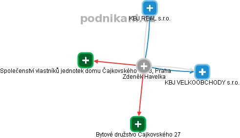 Zdeněk Havelka - Obrázek vztahů v obchodním rejstříku