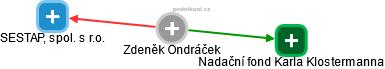 Zdeněk Ondráček - Obrázek vztahů v obchodním rejstříku