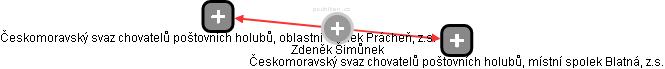 Zdeněk Šimůnek - Obrázek vztahů v obchodním rejstříku