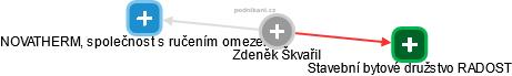 Zdeněk Škvařil - Obrázek vztahů v obchodním rejstříku