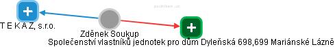 Zděnek Soukup - Obrázek vztahů v obchodním rejstříku