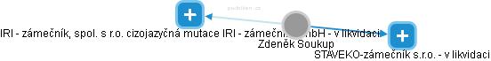 Zdeněk Soukup - Obrázek vztahů v obchodním rejstříku